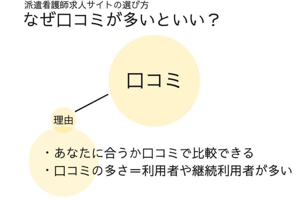 口コミが多い【派遣看護師求人サイト選び方③】